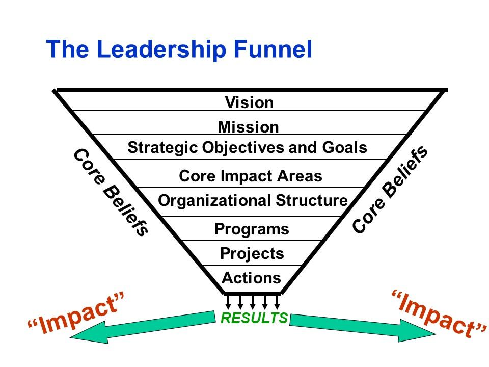Leadership funnel